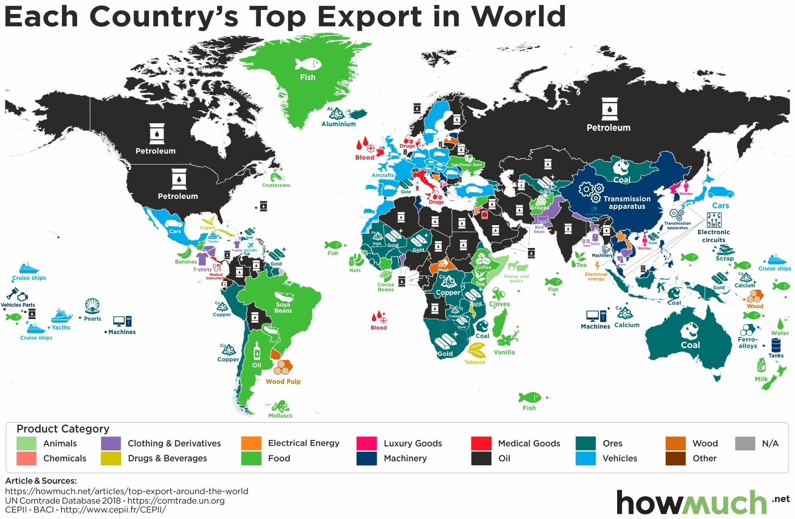 Top Export by country
