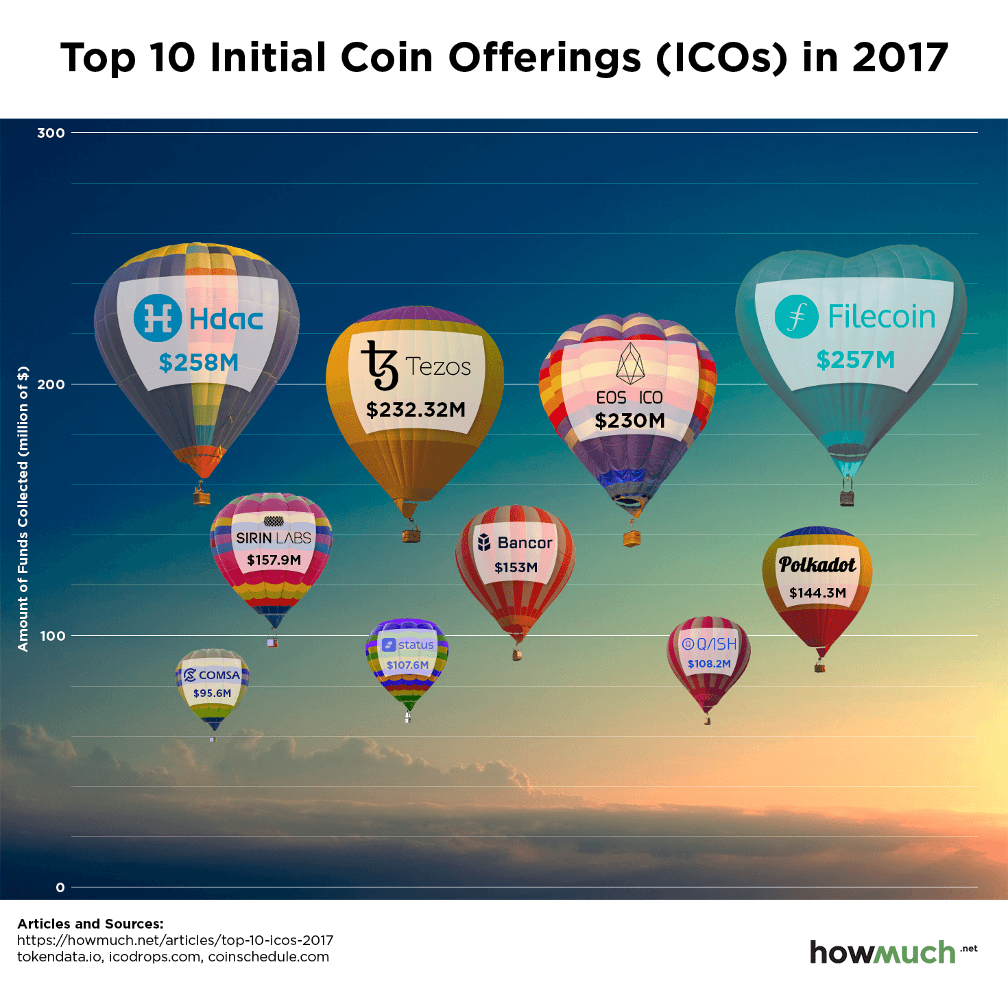 About $400 million lost or stolen in cryptocoin offerings since 2015