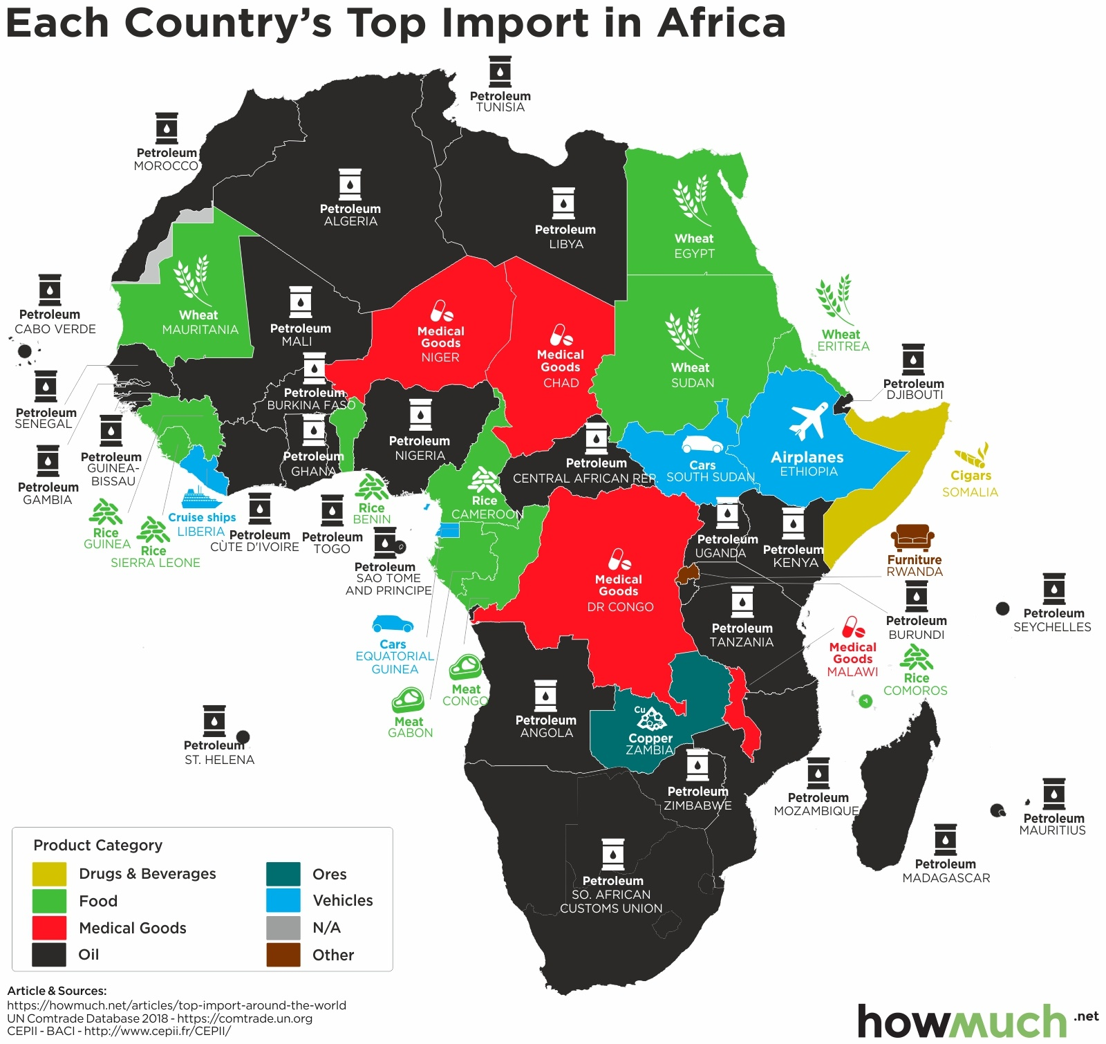 biggest import in africa