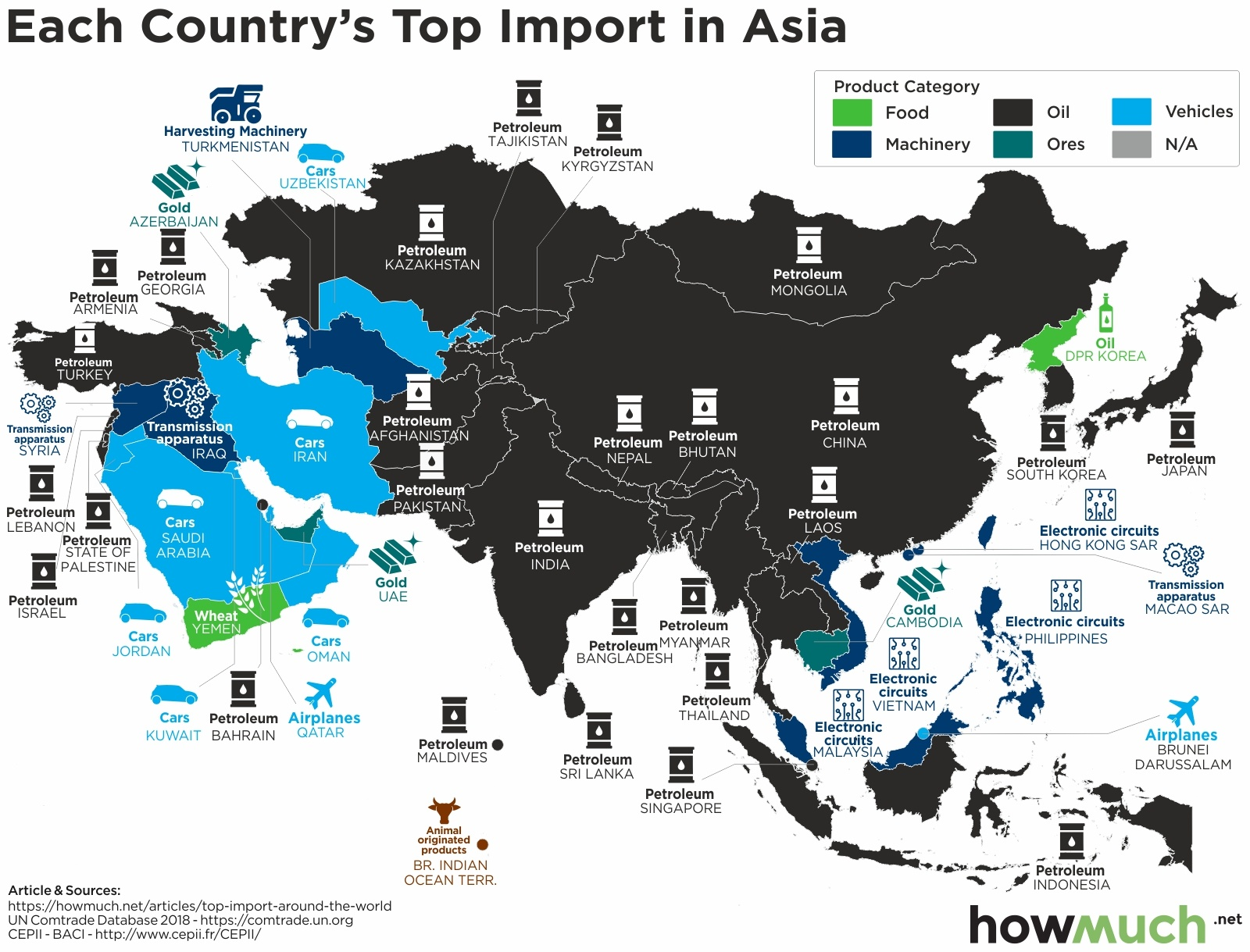 biggest import in asia