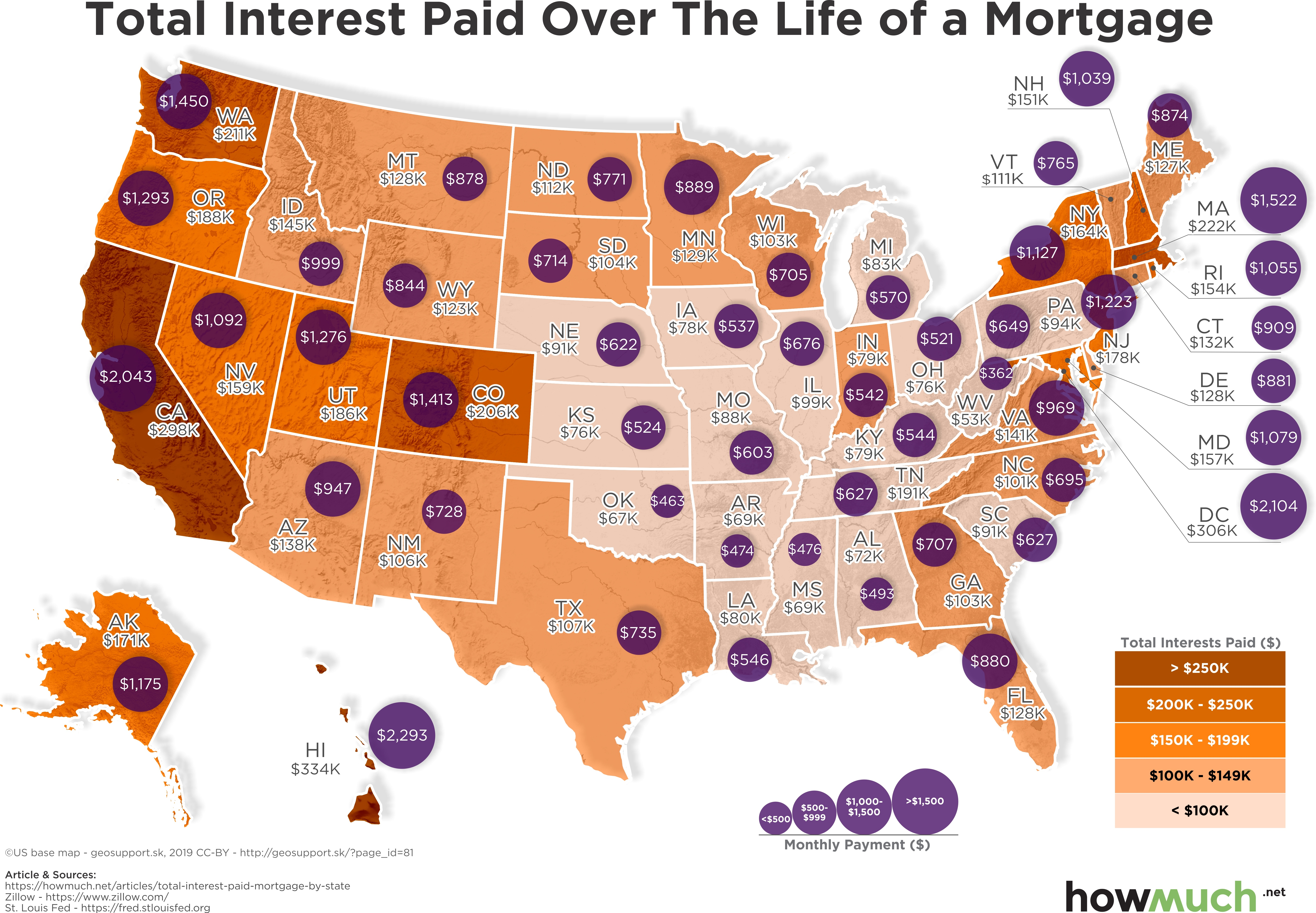 Total Interest Paid on Mortgage