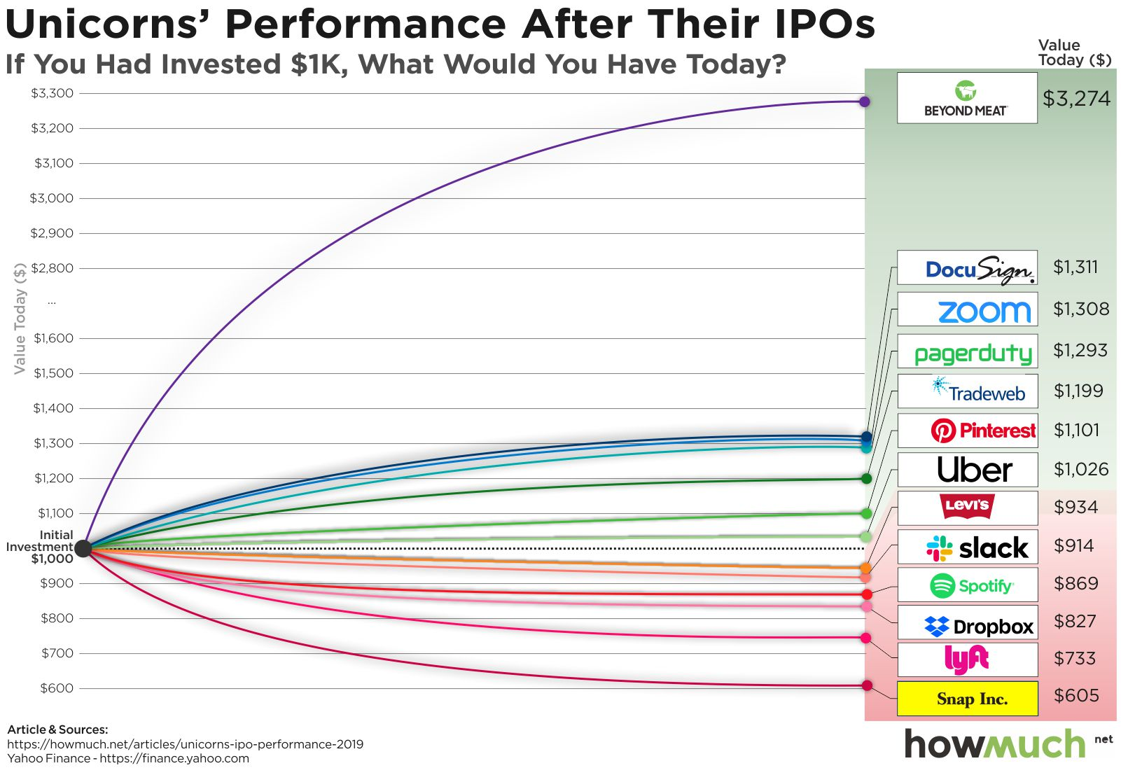 Worst first day ipo performance