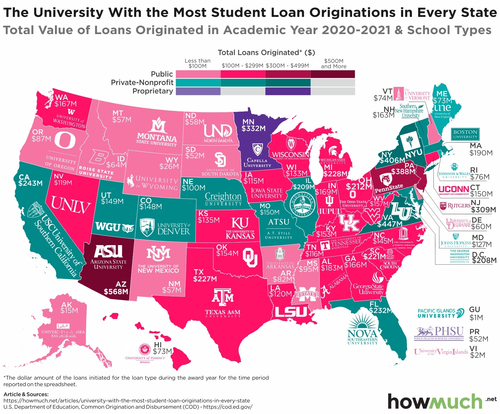 Universities with the highest loan originations