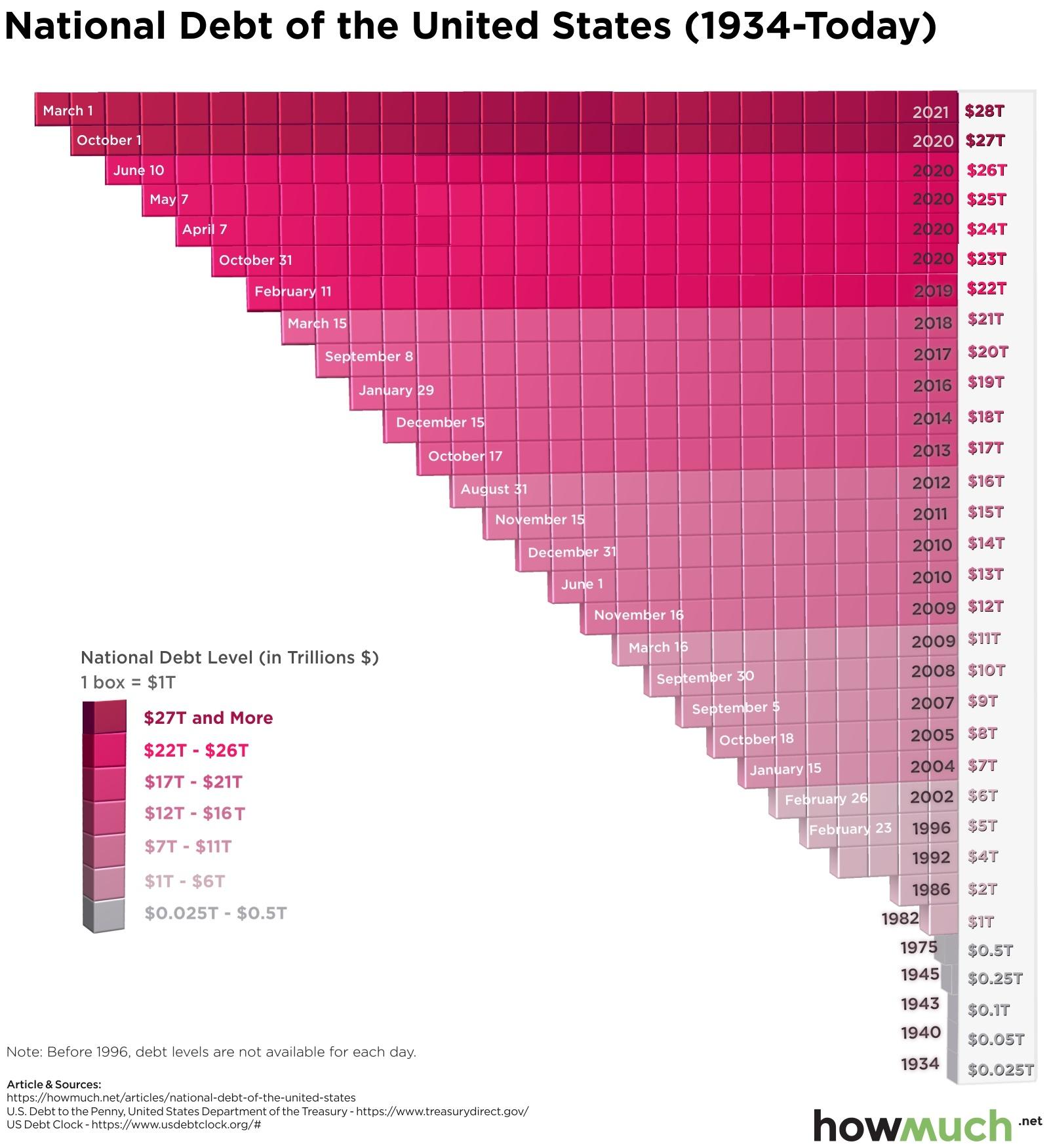 U.S. 25T debt