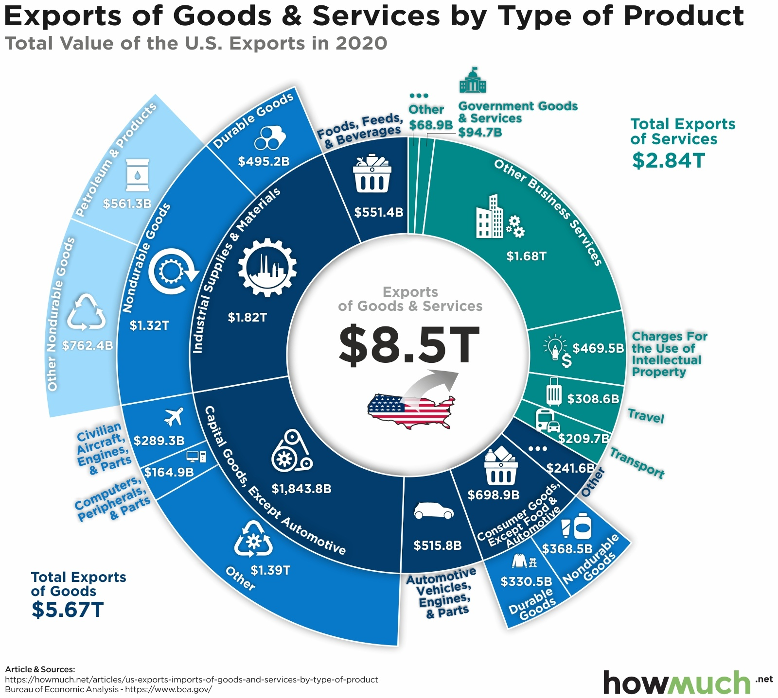 US export by product