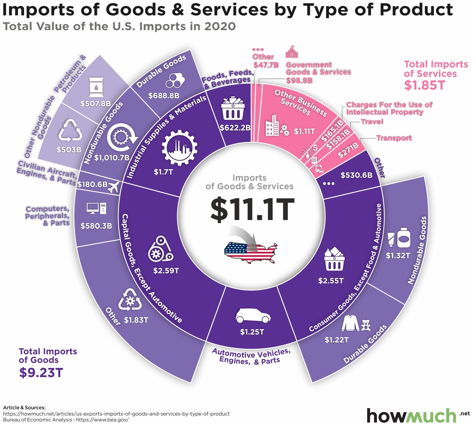 US import by product