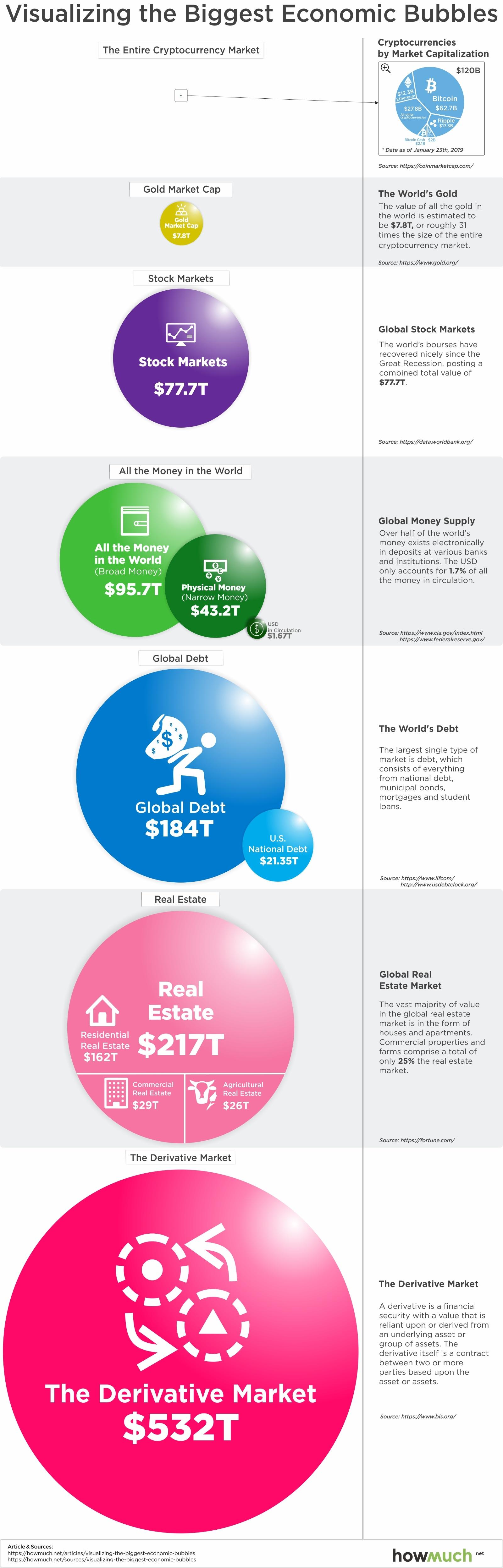 Visualizing the Biggest Economic Bubbles