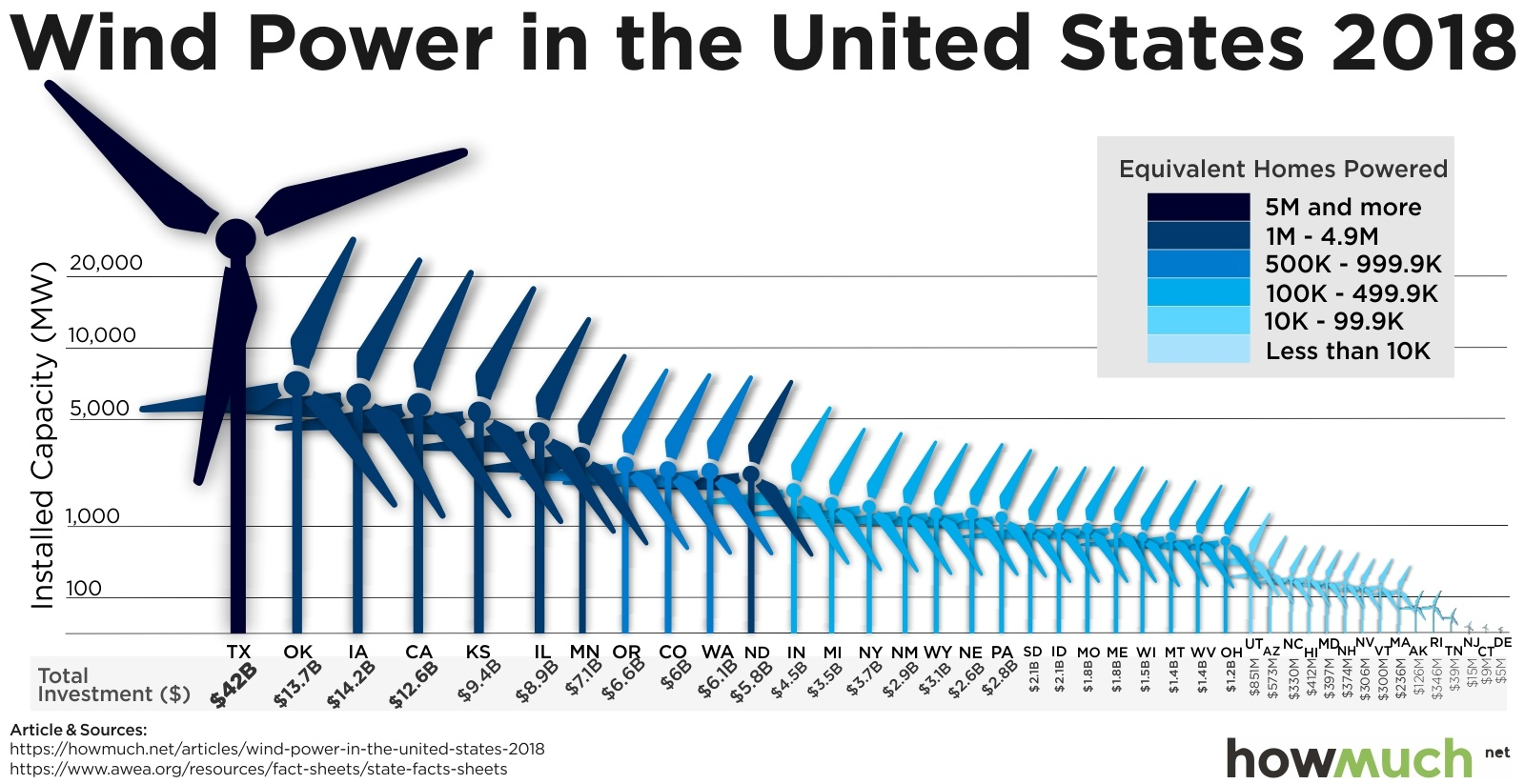 States Produce the Most Wind Energy