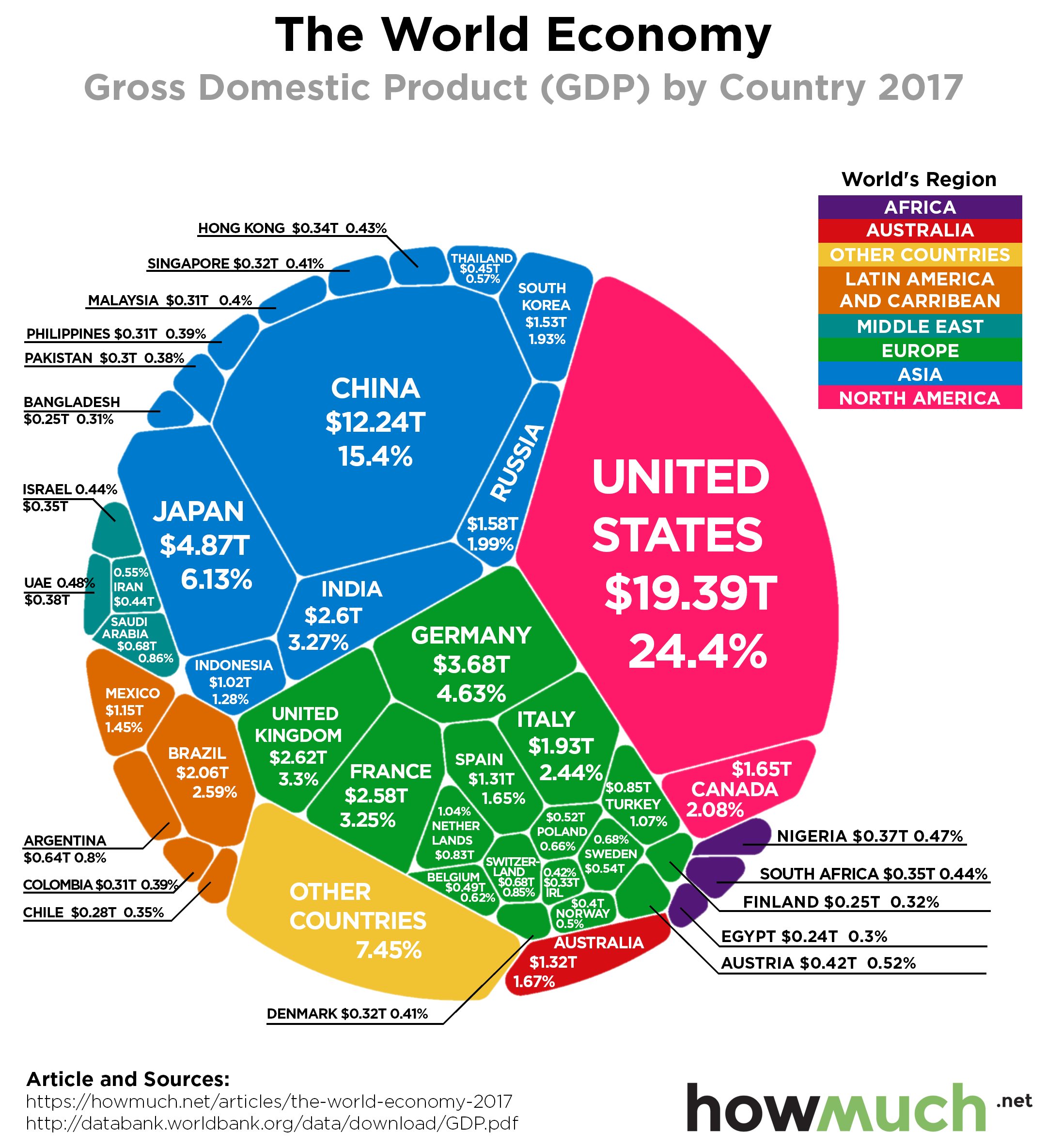 https://cdn.howmuch.net/articles/world-economy-by-gdp-2017-7c32.png