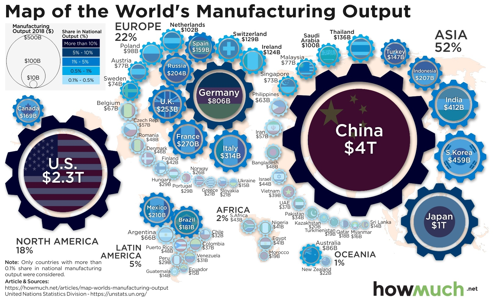 The Biggest Manufacturing Countries