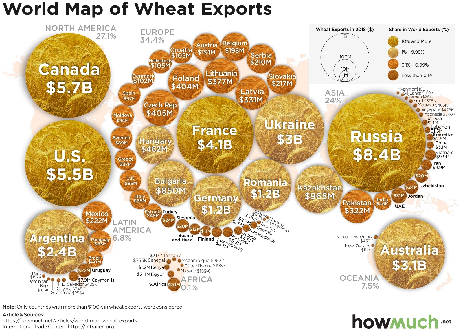 Wheat Exports by Country