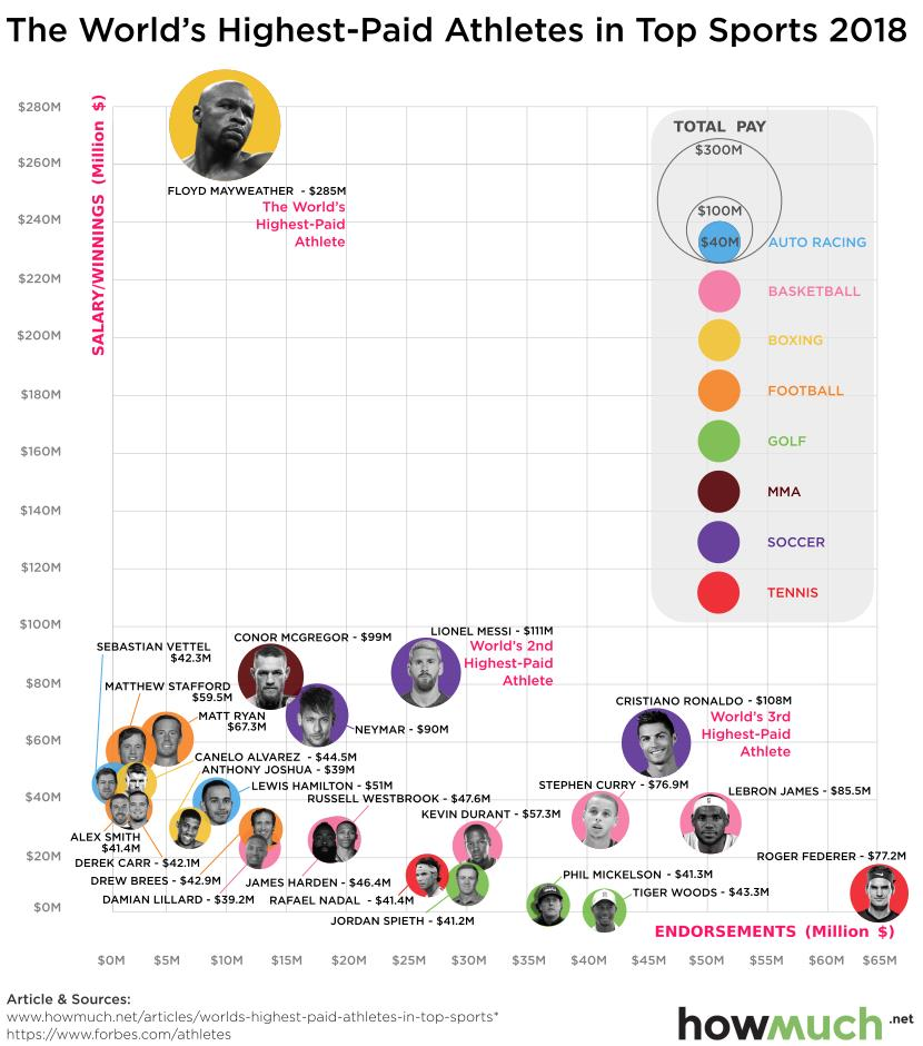 df1d23361125 How Much do the World s Highest-Paid Athletes Make