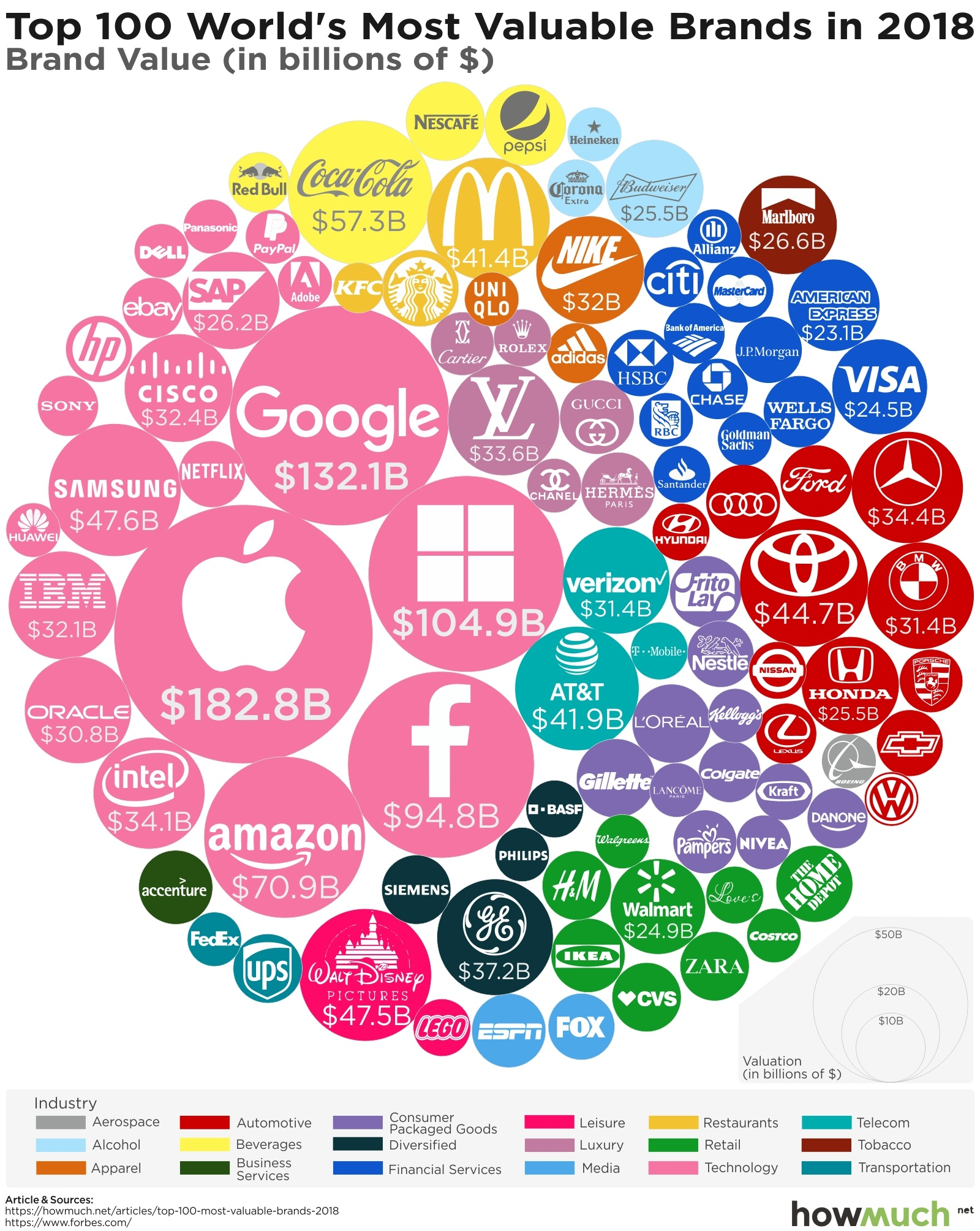 The world's most valuable brand: Apple's secret to success