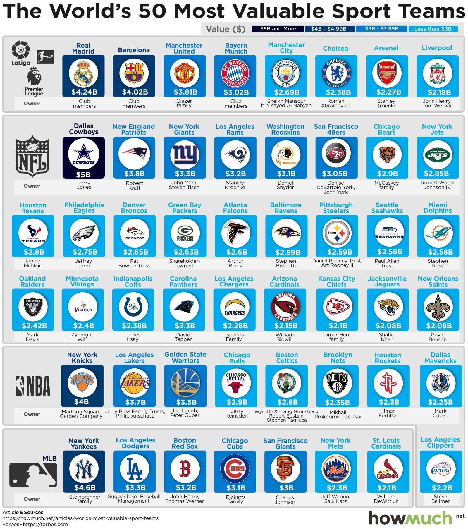 Most Valuable Sports Teams