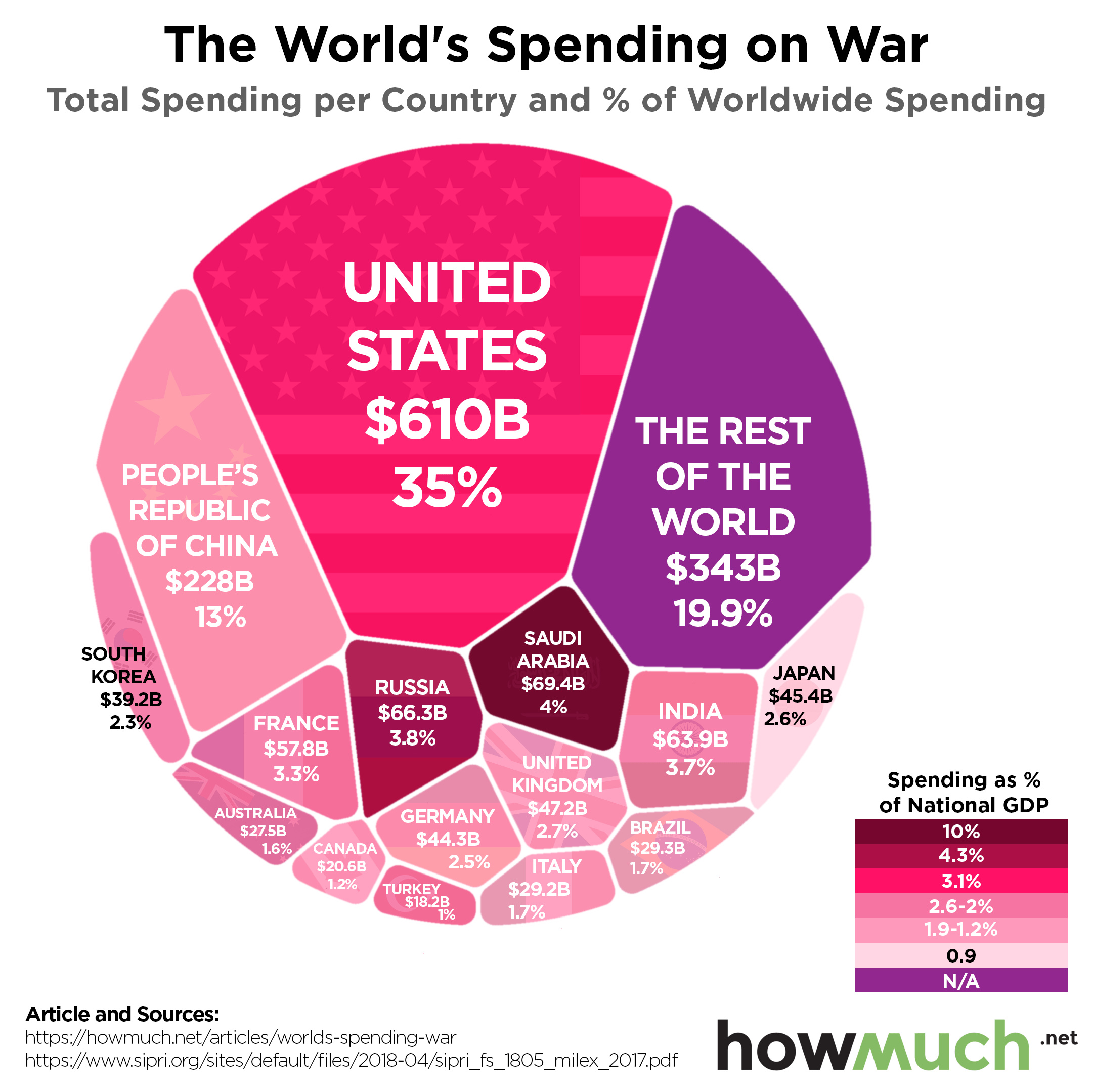 worlds-spending-war-b4d9.png