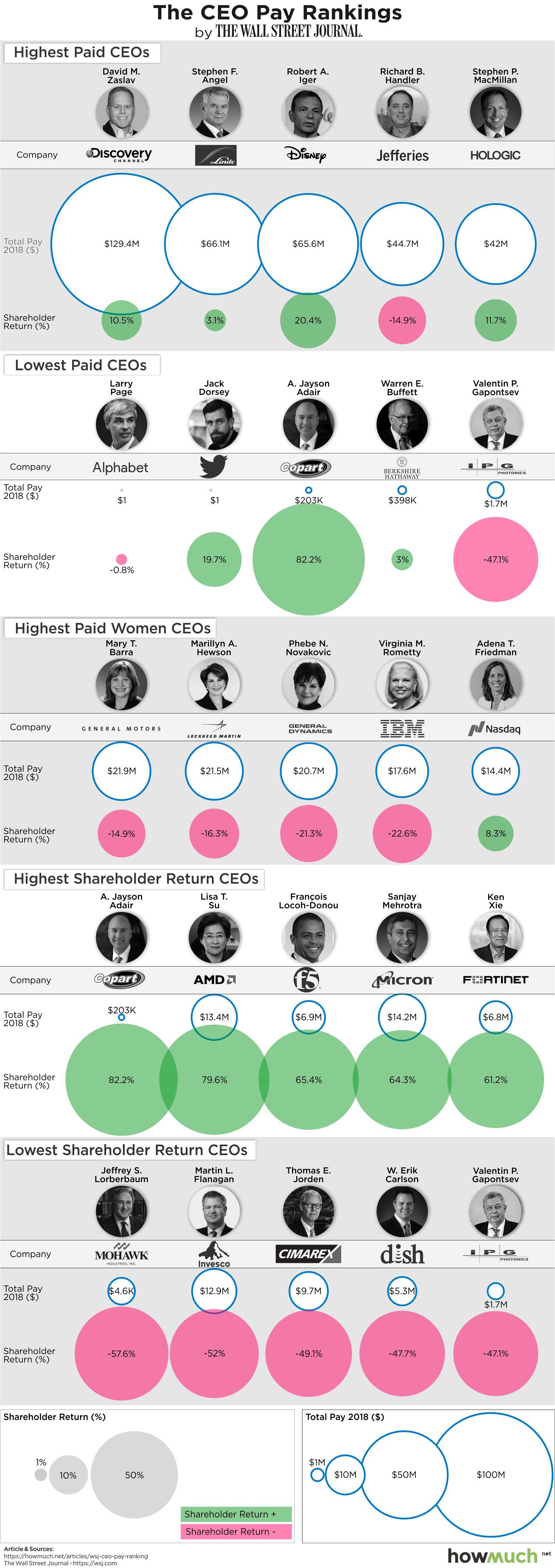 Highest Paid CEOs