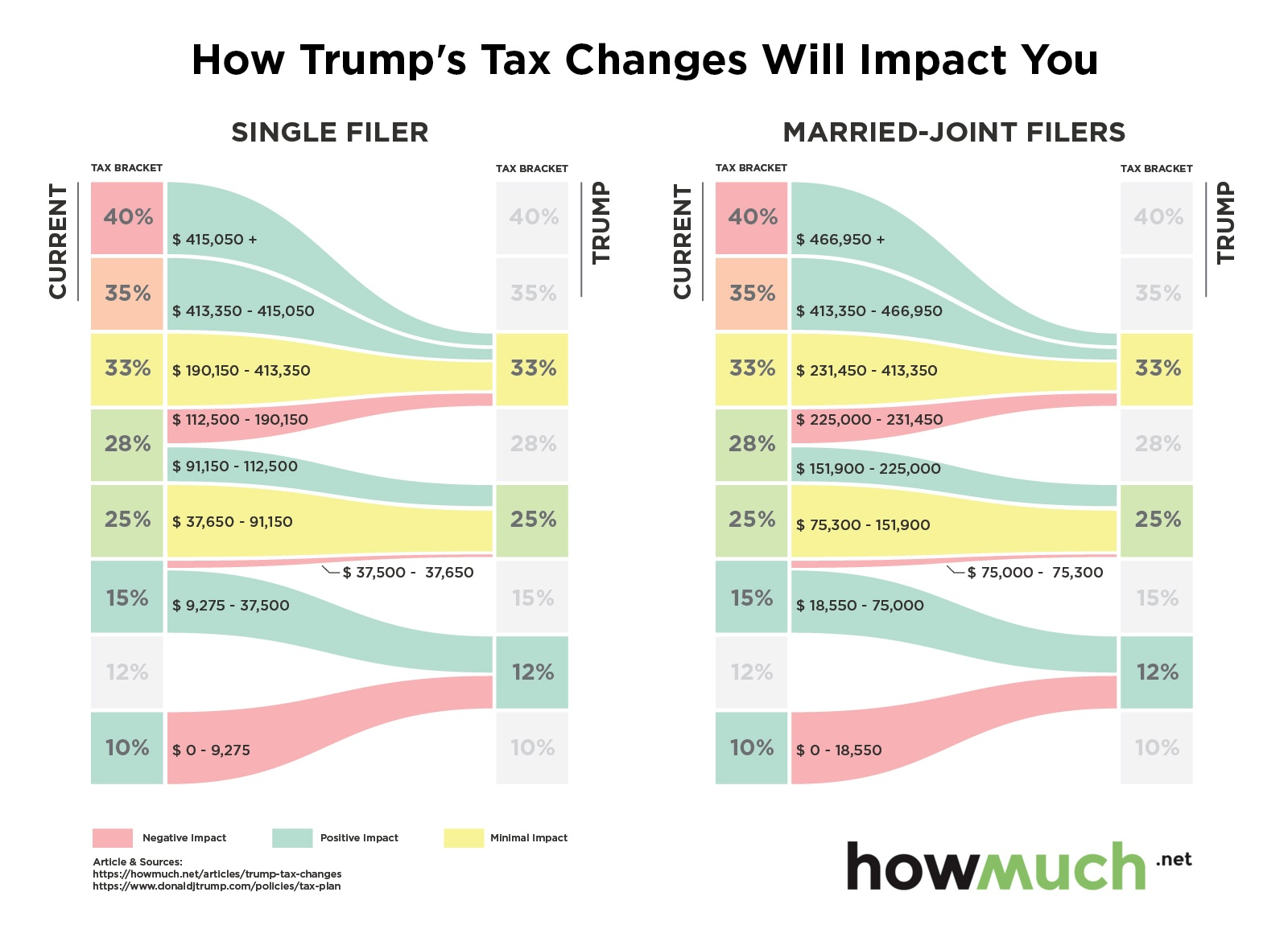 Image result for trump tax plan