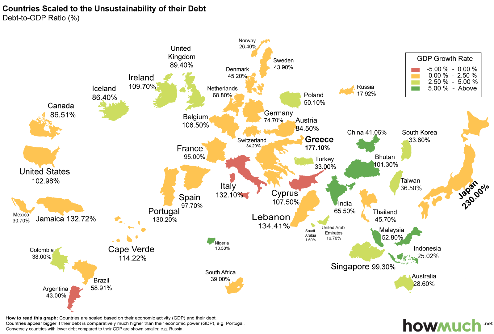 Countries Scaled to the Unsustainabillity of their Debt