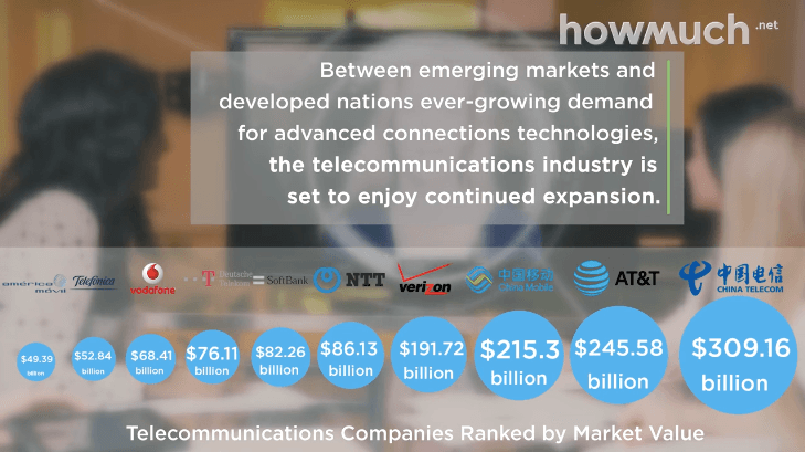 The 10 Most Valuable Telecom Companies in the World