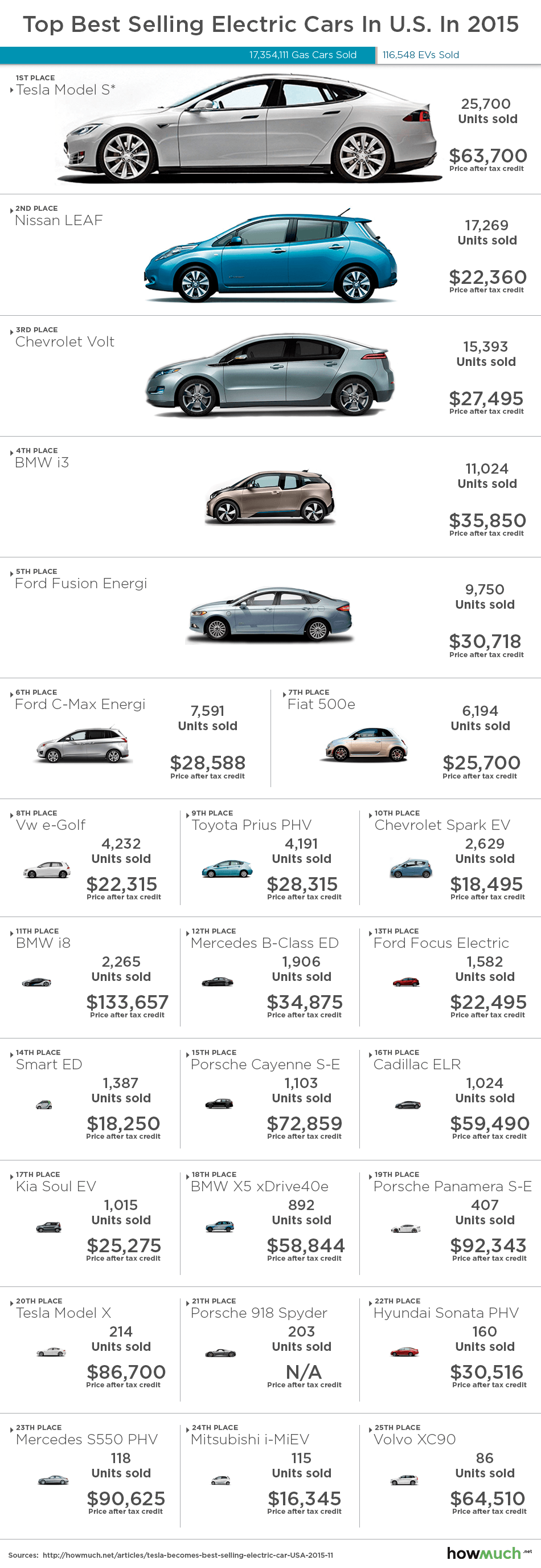 Top 25 Best Selling Electric Cars In U S In 2015