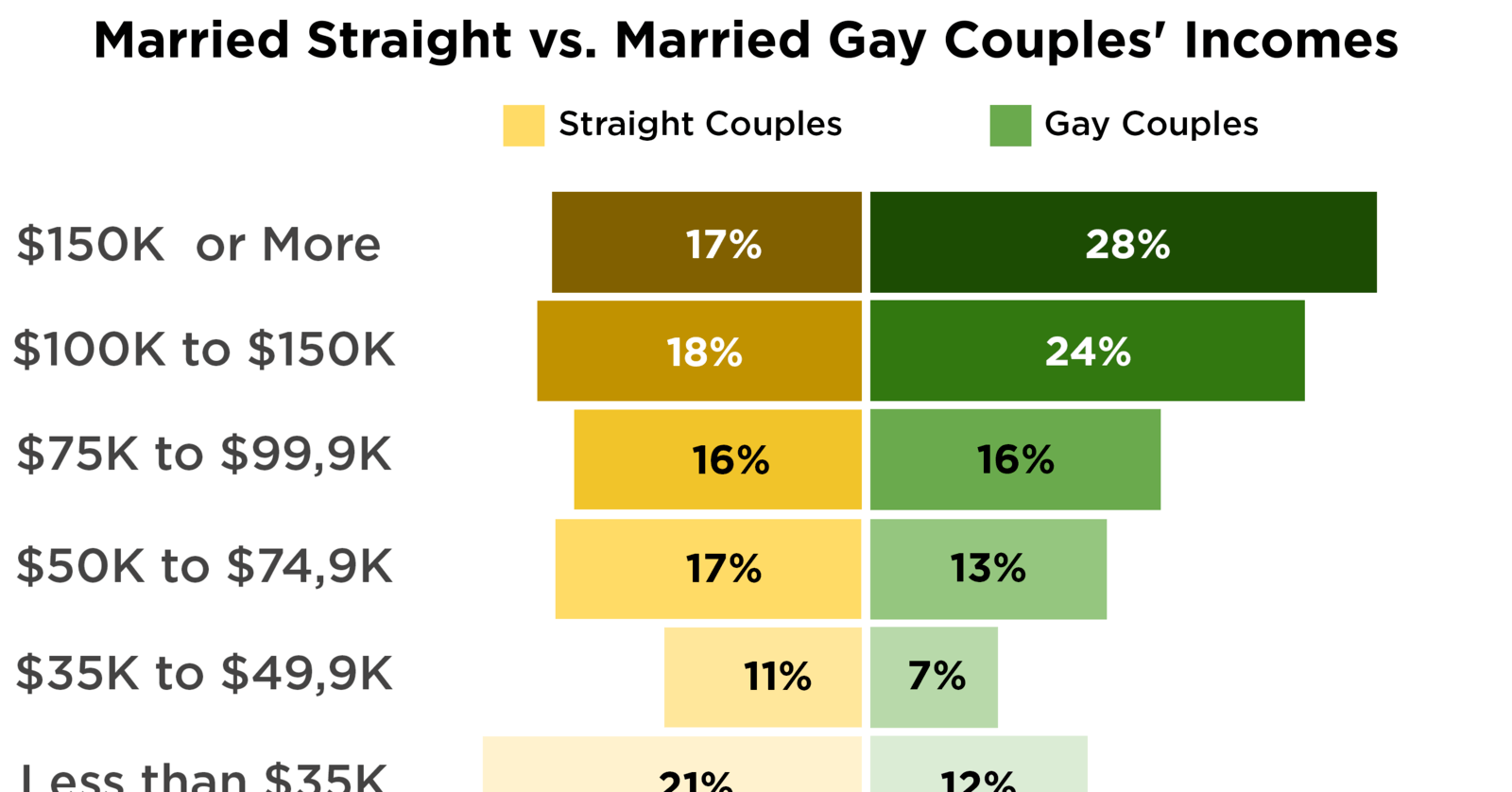 The Gay vs. Straight Pay Gap Visualized #C09000
