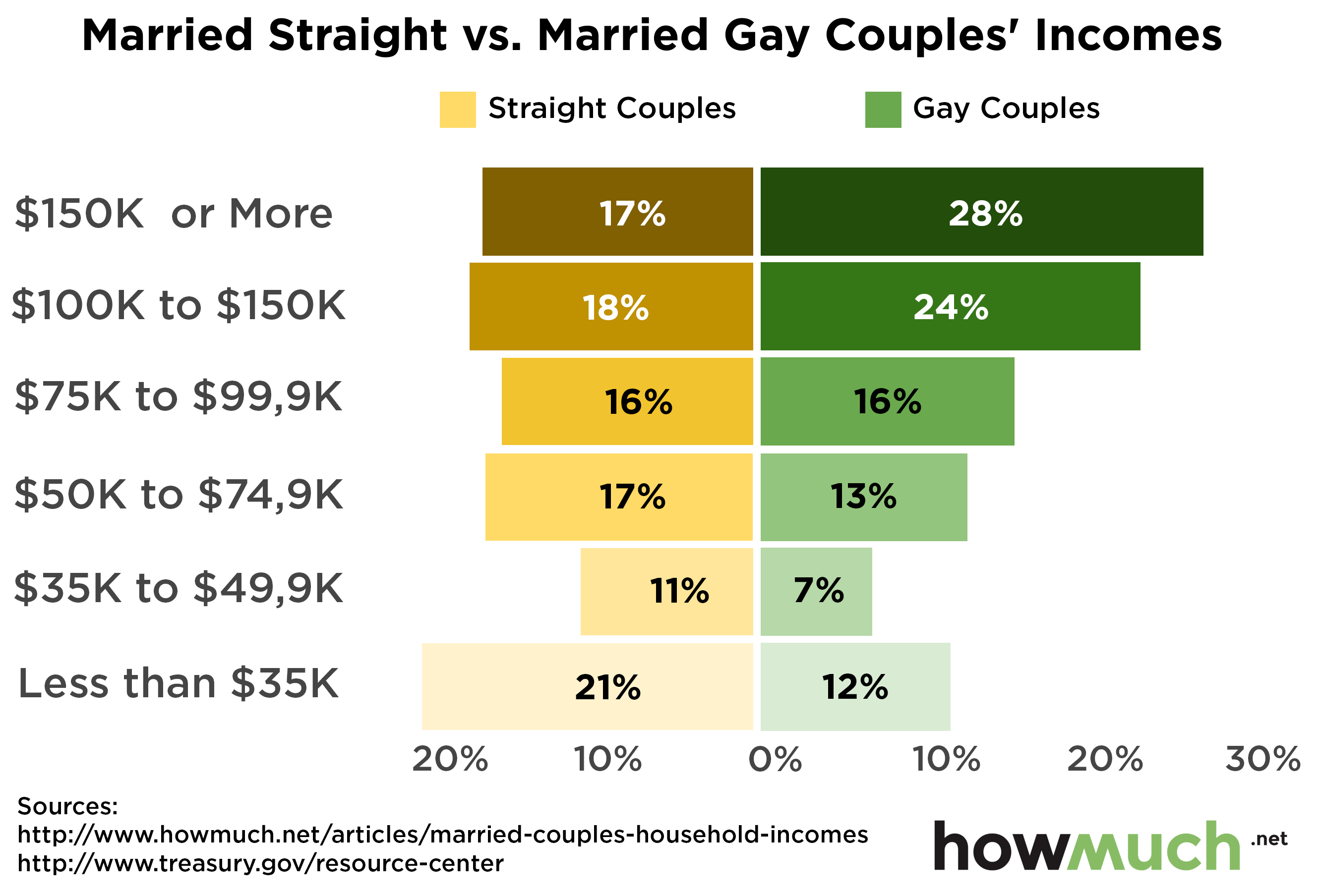 Heterosexual marriage stats