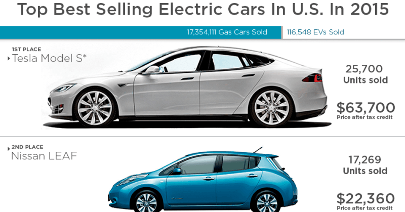 top 25 best selling electric cars in u s in 2015. Black Bedroom Furniture Sets. Home Design Ideas