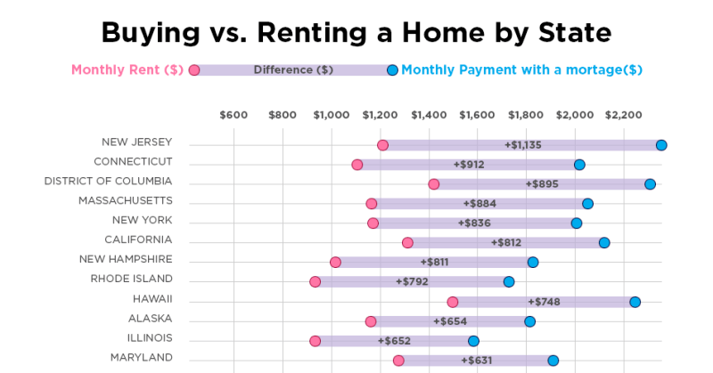 How Big Is The Gap Between Renting And Buying A House In