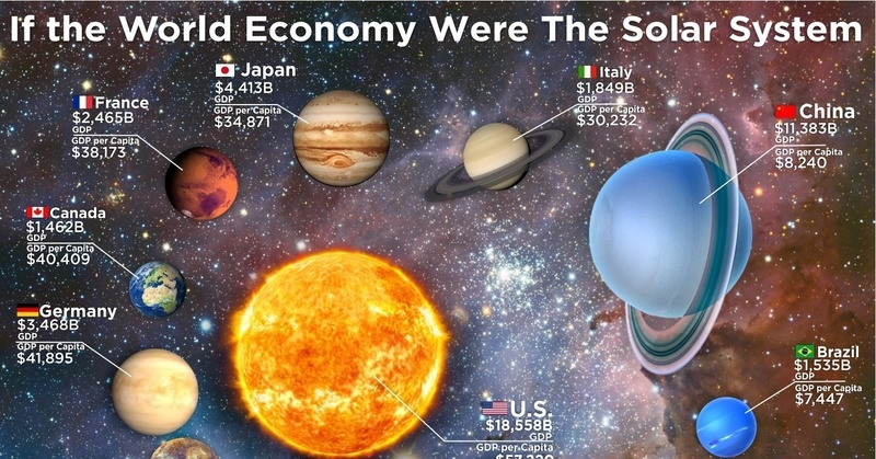 If The World Economy Were The Solar System