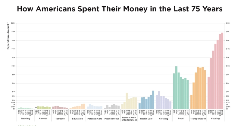 Unprecedented Spending Trends In America In One Chart