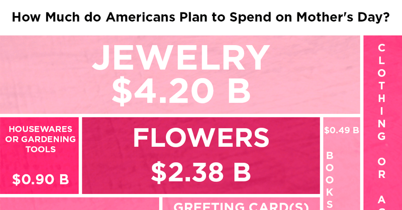 Americans Will Spend 21 4 Bn On Mother S Day Here S What
