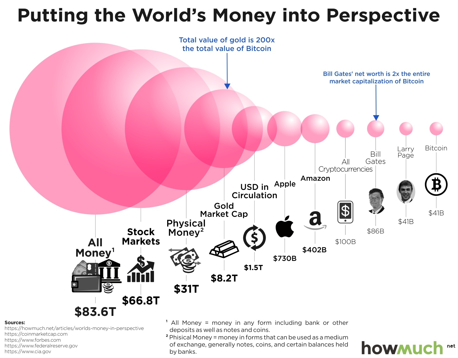 Image result for bitcoin infographic m1 m2 m3