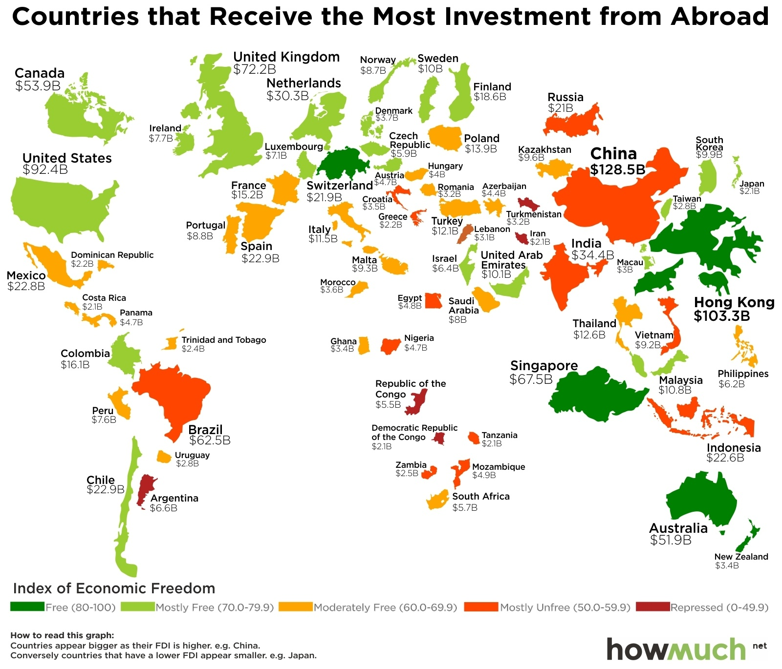 what countries attract more foreign investments hint