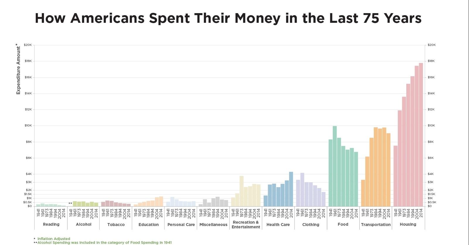 Unprecedented Spending Trends in America in One Chart #B1701A