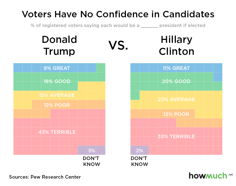 Voters have no confidence in candidates