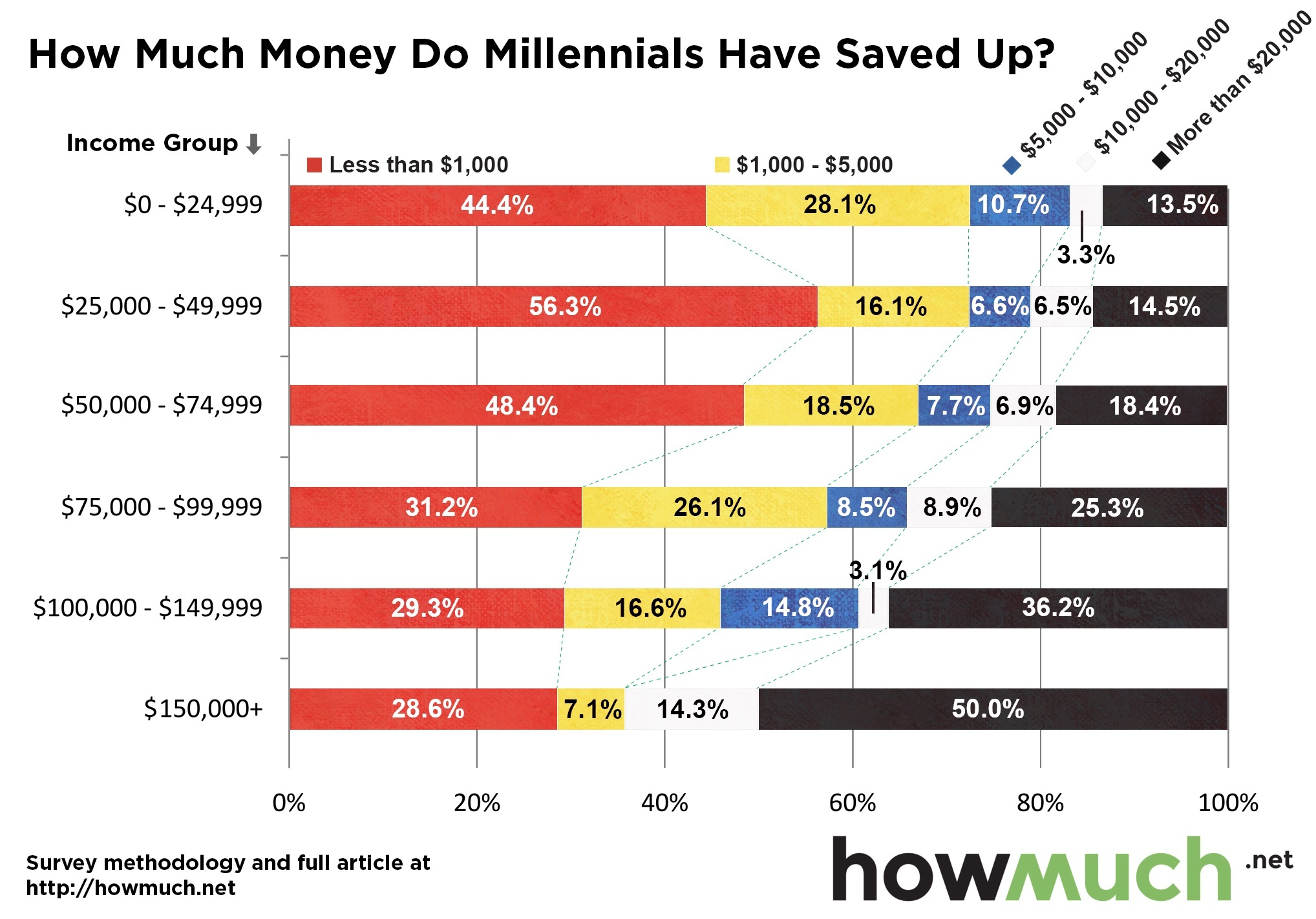 The Majority of Millennials Have $1,000 or Less in Savings