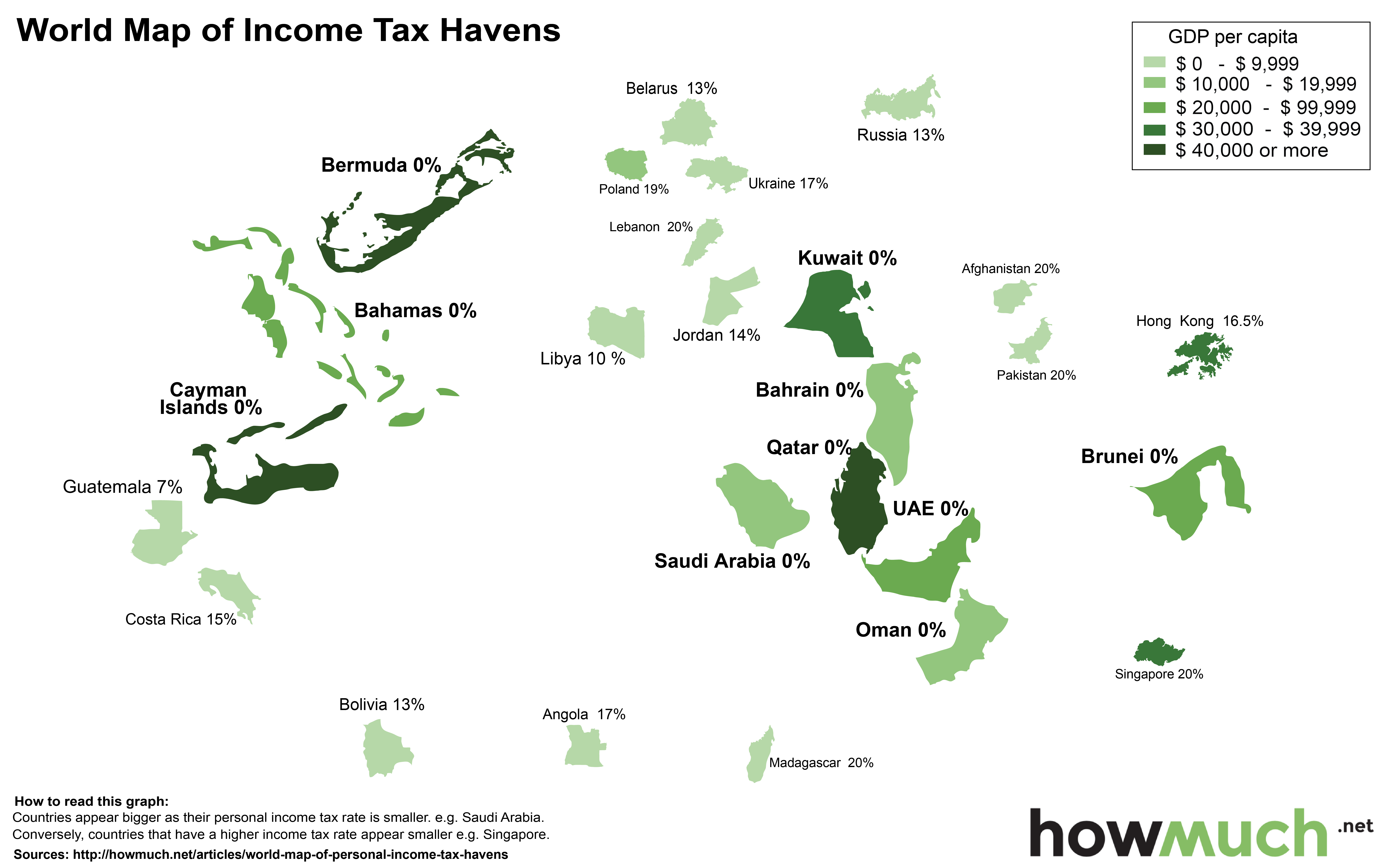 Top Tax Havens