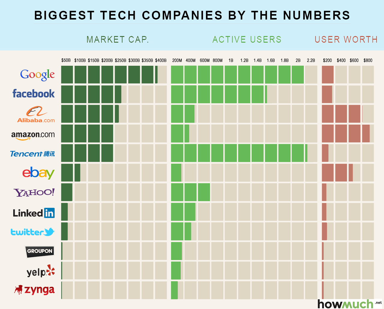 How Much Are You Worth The Biggest Tech Companies