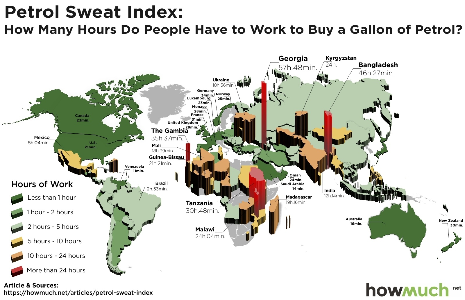 Petrol sweat index