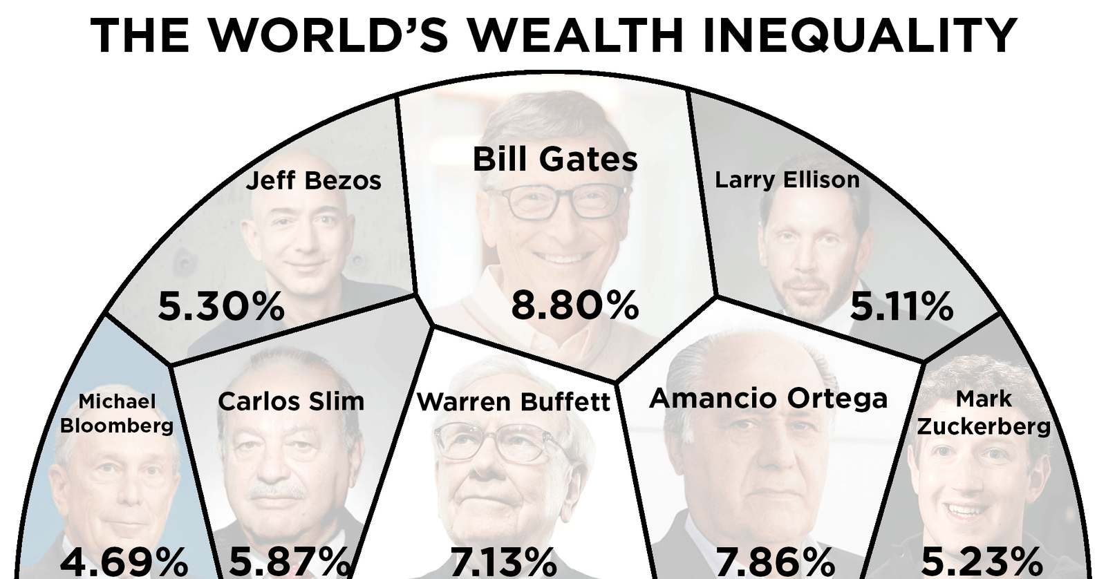 Visualizing A Disturbing Truth 8 Billionaires Own As Much