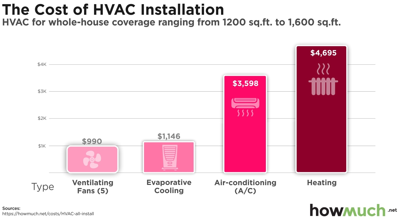 The Cost of HVAC Installation