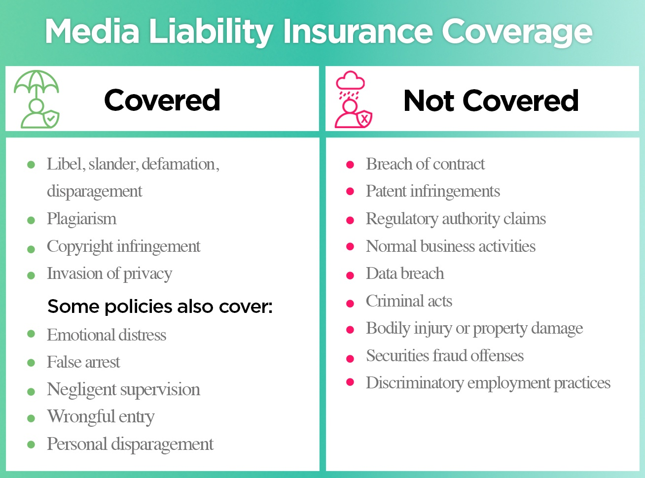 What does media insurance liability cover?