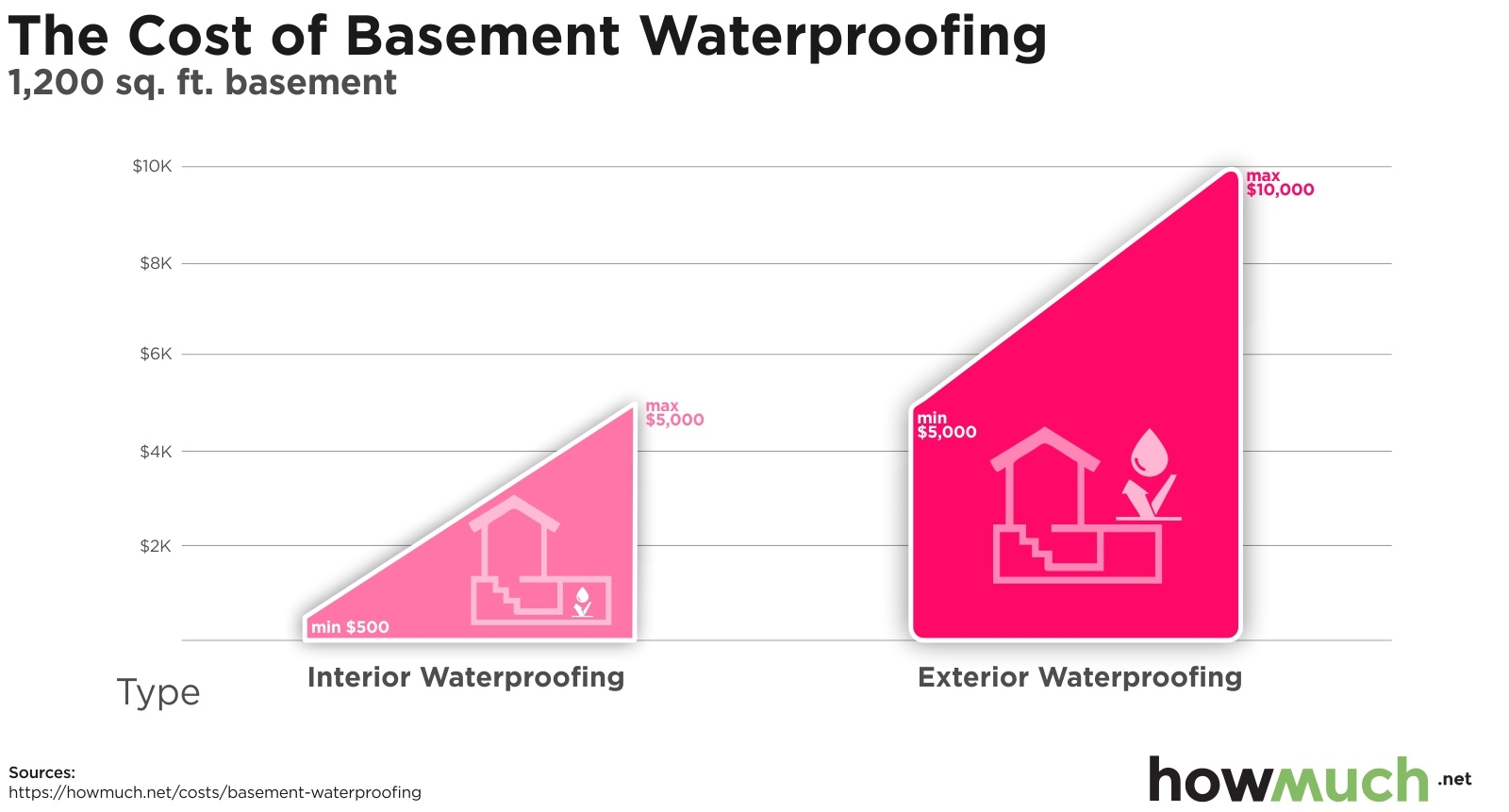 The Cost of Basement Waterproofing
