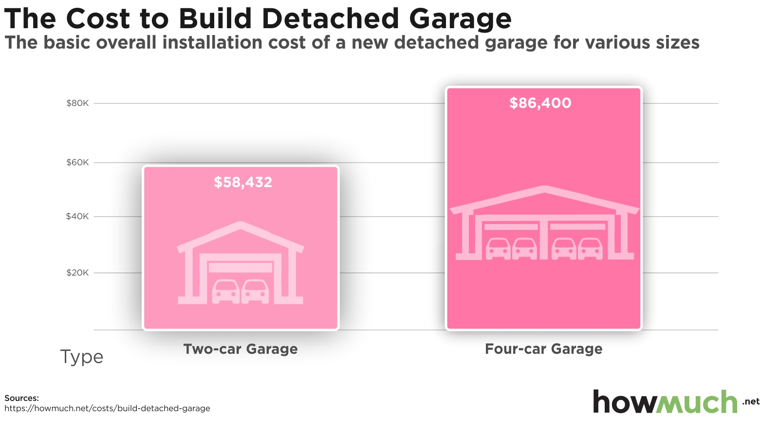 The Cost to Build Detached Garage