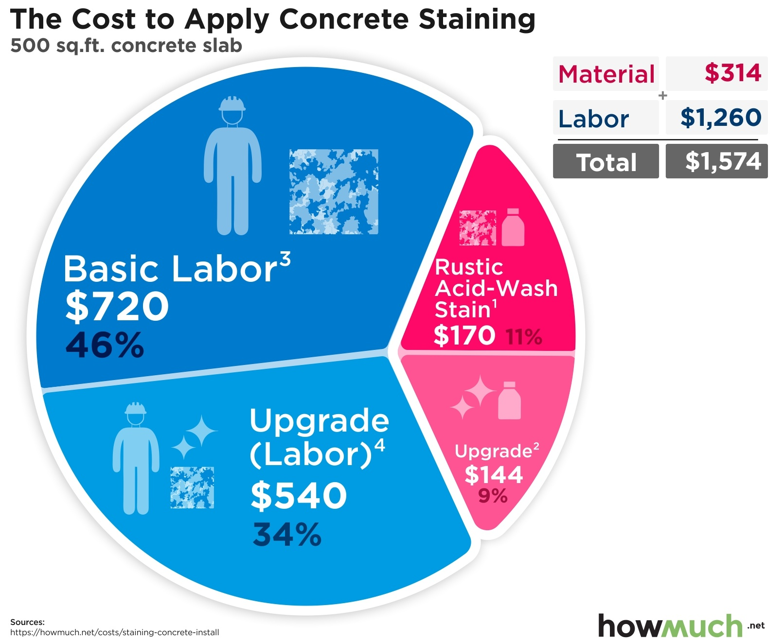 It Cost To Ly Concrete Staining