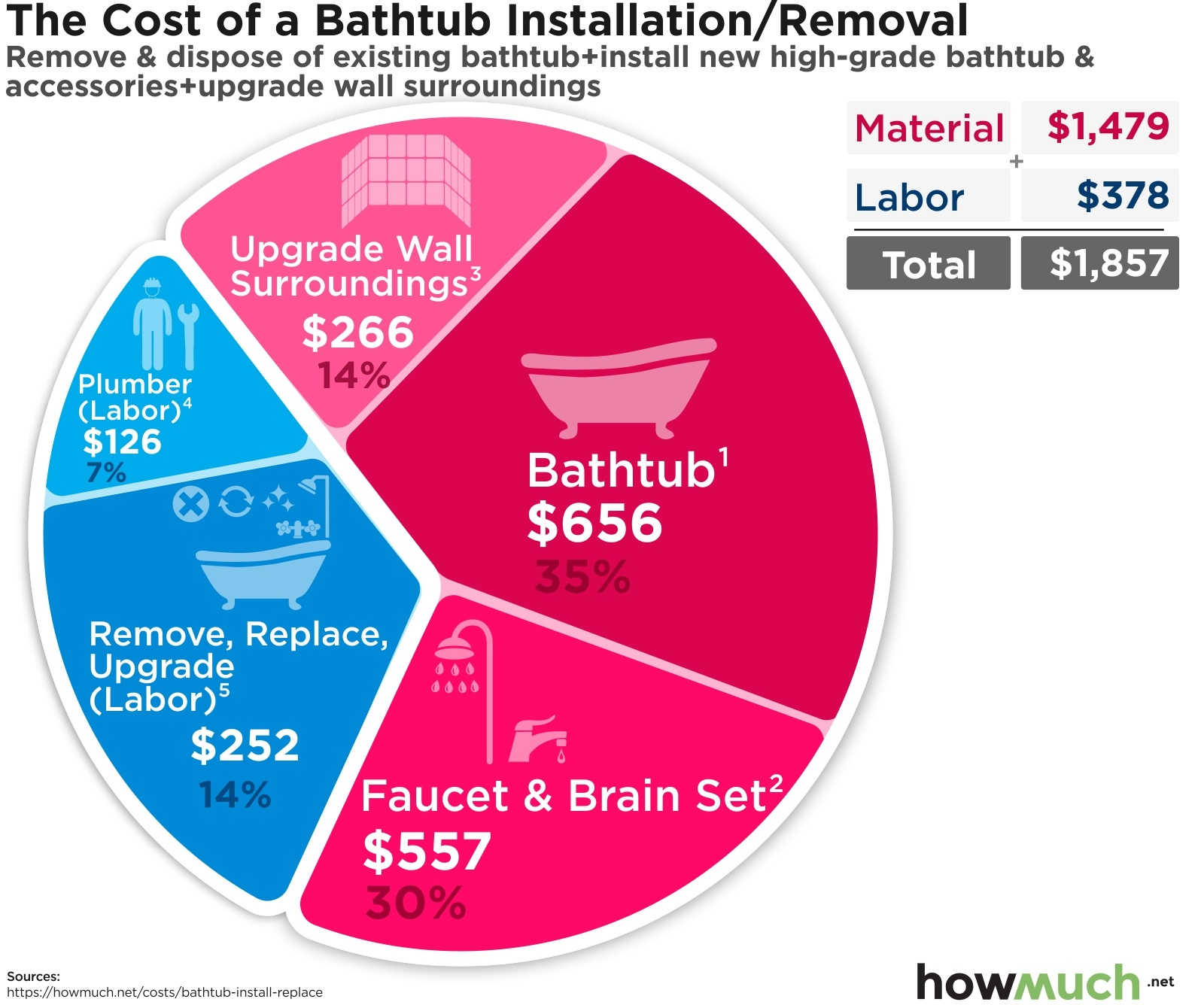 How much does it cost to install or replace a bathtub?