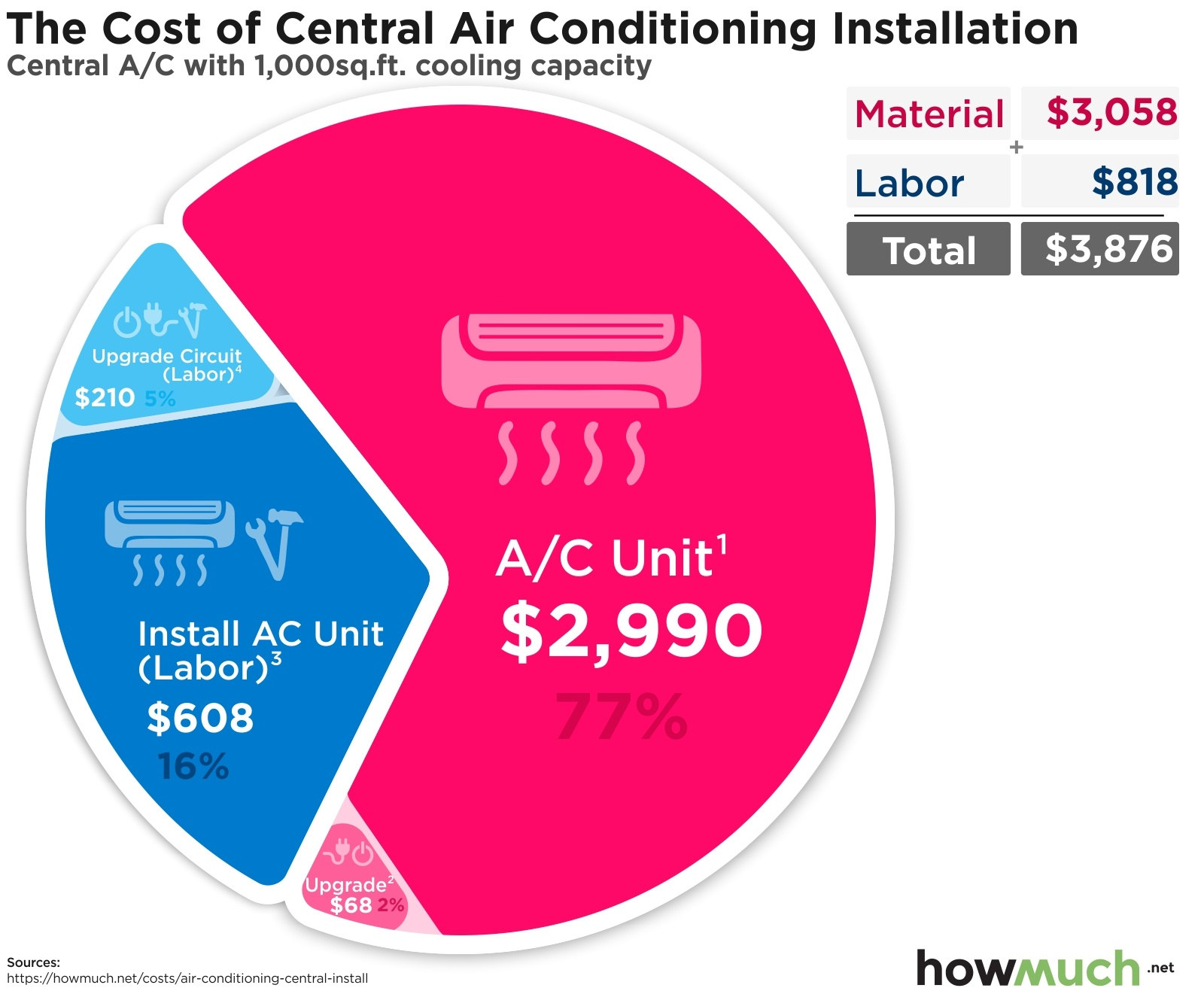 The Cost of Central Air Conditioning Installation