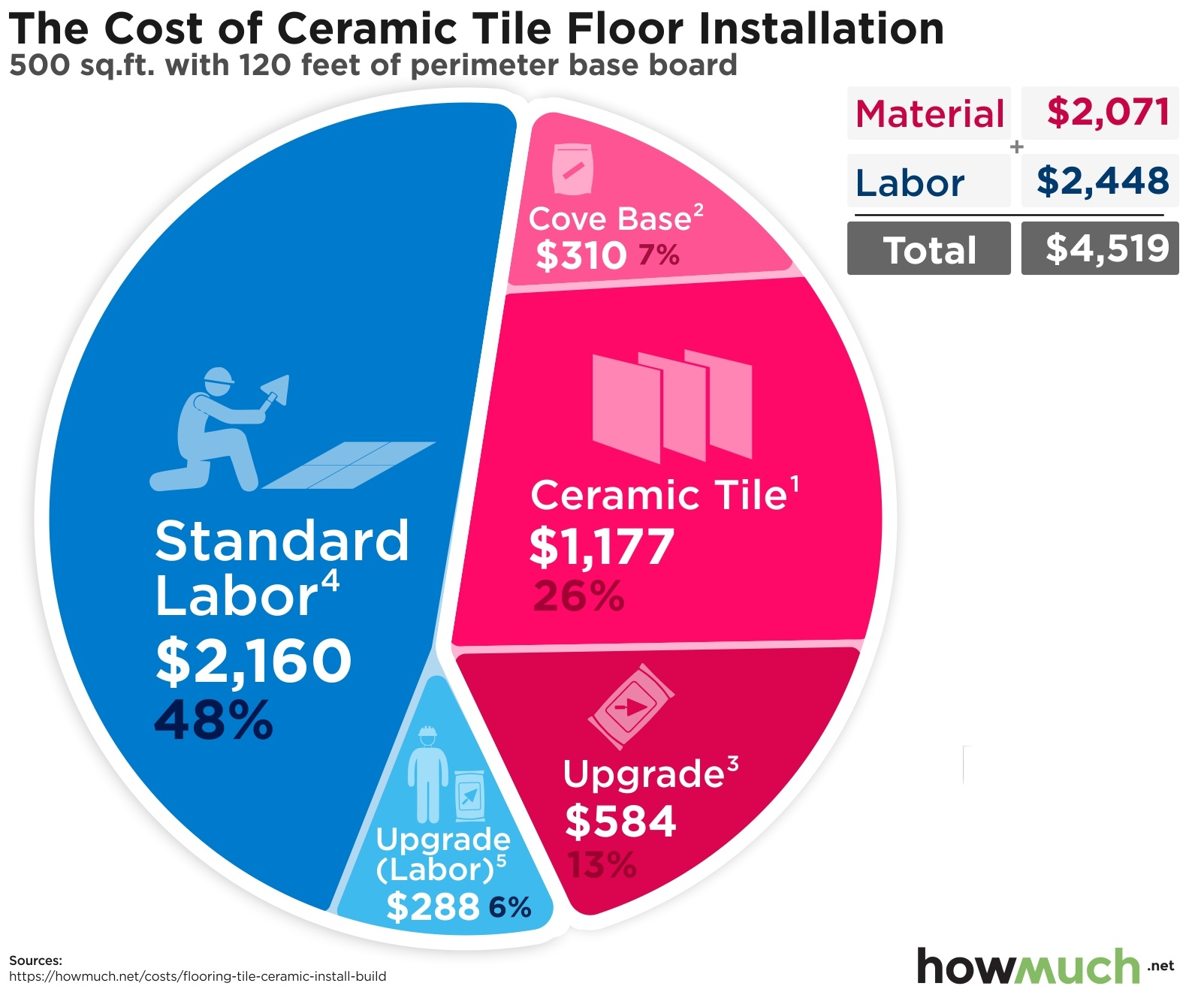 The Cost of Ceramic Tile Floor Installation