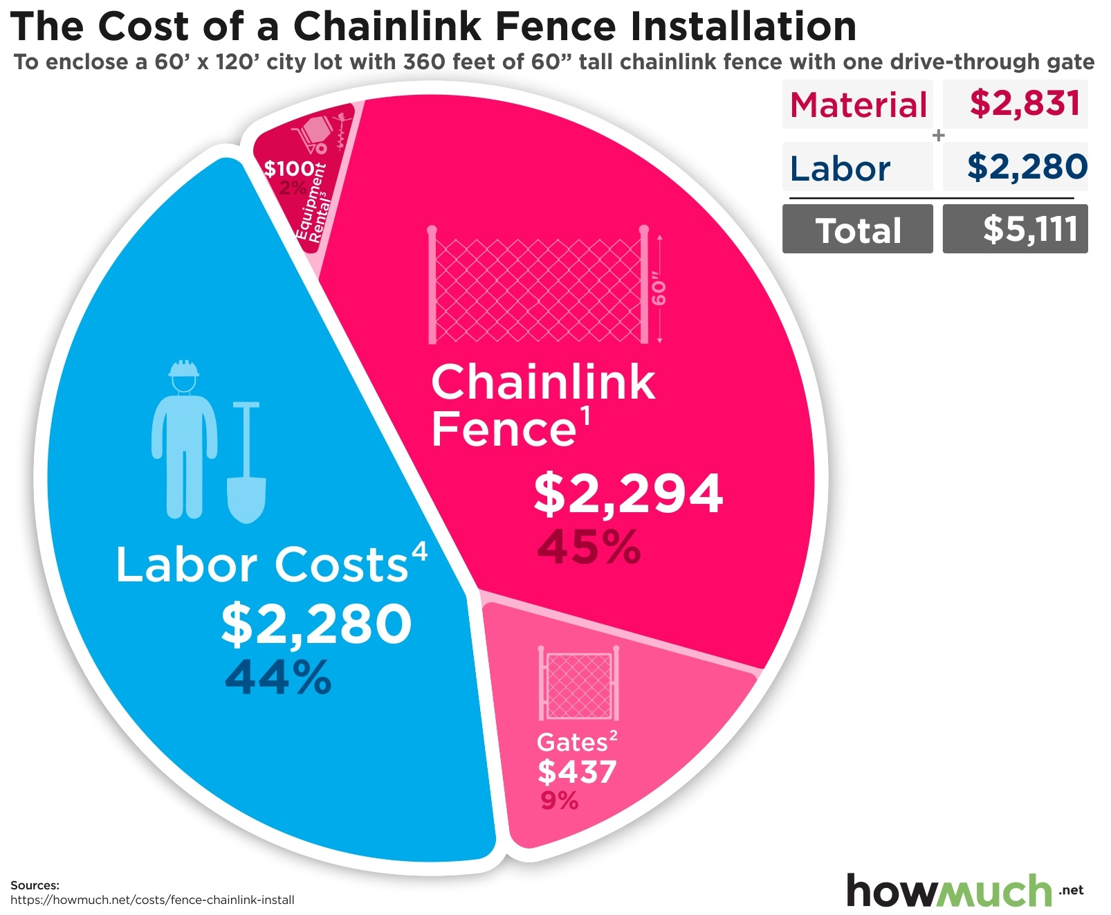 Cost To Install Chainlink Fence