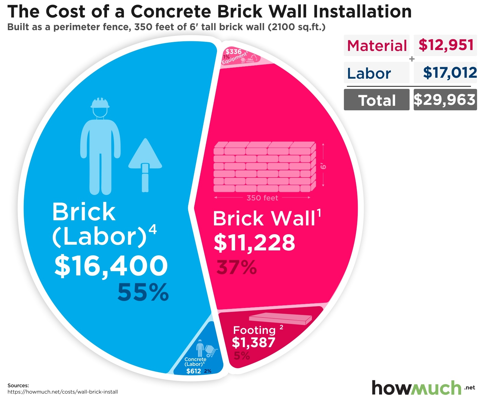 cost to install a brick wall